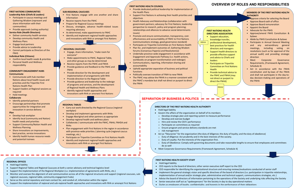 FNHDA_governance_placemat